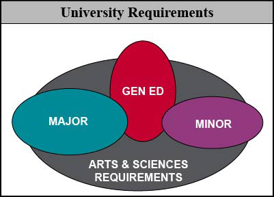 College of Arts and Sciences Degree Requirements
